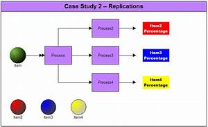 Case Study 2  Replications  U2022 Processmodel