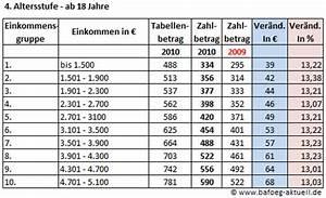 Zu Versteuerndes Einkommen Berechnen Tabelle : d sseldorfer tabelle 2010 der vergleich zu 2009 in zahlen bafoeg ~ Themetempest.com Abrechnung