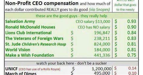 kokoba skeptical saturday bad charity facebook infographic