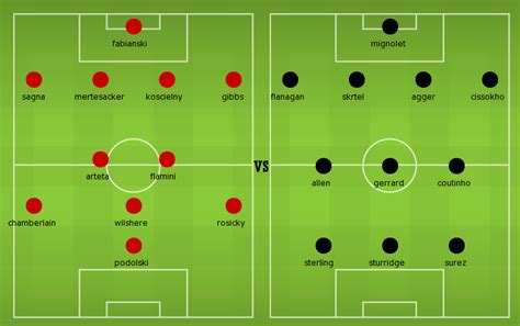 FA Cup: Match Preview: Arsenal vs Liverpool | Football ...