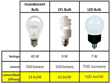 what is best led light bulb light bulb vs led led light design led light bulb review