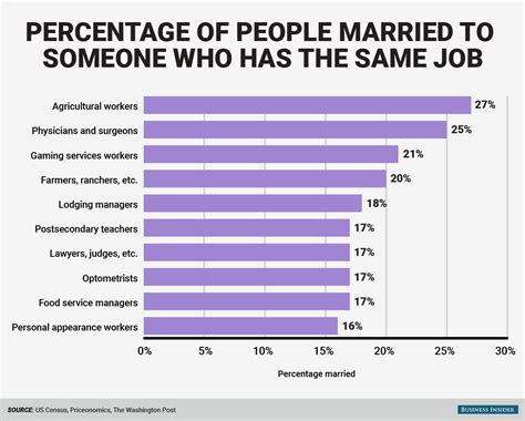 Jobs Most Likely To Marry Each Other  Business Insider