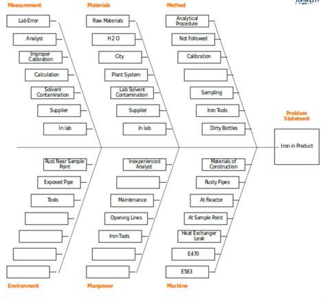 fishbone diagram templates sample  format