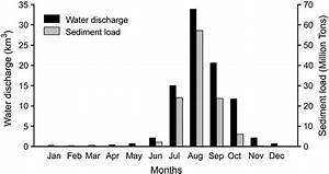 Average Monthly Water Discharges At Dowlaiswaram Barrage