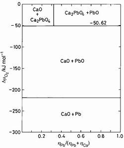 Phase Diagram For The Ca