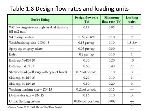pipe size flow rate table cr thread fire sprinkler flow rate attconlinecoursesorg