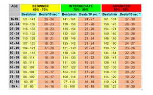 Target Resting Heart Rate Chart