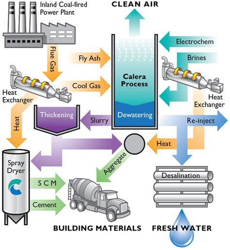93 metro drive, calera, al 35040, united states. Khosla-Backed Calera Scoops Up $19M for Carbon Recycling ...