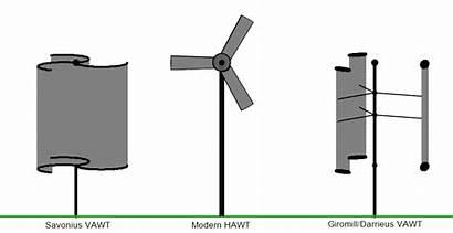 Wind Types Turbines Vertical Axis Horizontal Turbine