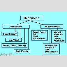 Renewable Vs Nonrenewable Energy  Unit Resource Portfolio Earth Resources