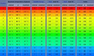 Each Planets Surface Temperature Chart (page 3) - Pics ...