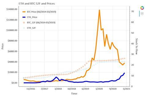 Cryptocurrency Ethereum Price - EOS, Ethereum Classic, UNI ...