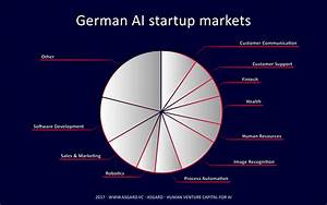 the german artificial intelligence landscape asgard With german outdoor lighting companies