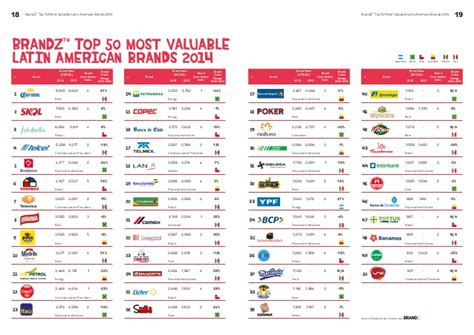 Brandz Top 50 Most Valuable Latin American Brands 2014