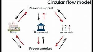 The Circular Flow Model  Part 2 Basic Economics