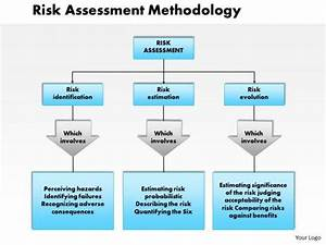 Risk Assessment Process Visual Depiction Pictures To Pin