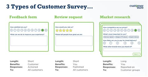 Why Do You Even Want To Send A Customer Satisfaction Survey? Samples Of Compare And Contrast Essays Save A Date Card The Dates Wedding Scholarship Recommendation Letter Templates School Absent Sample Term Paper Chronological Resumes Reference