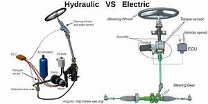 Understanding The Difference Between Hydarulic  U0026 Electric