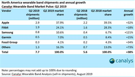 apple still dominating the american wearables market apple discussions