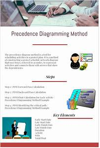 Precedence Diagramming Method Example