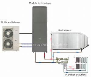 Clim Reversible Ou Chauffage Electrique : radiateur electrique ou pompe a chaleur ~ Medecine-chirurgie-esthetiques.com Avis de Voitures