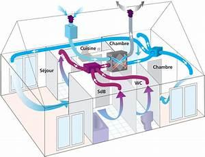 Vmc Double Flux Renovation : r novation ventilation m canique r partie fili re 3e ~ Melissatoandfro.com Idées de Décoration