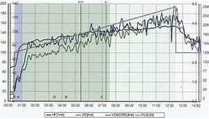 Trainingsbereiche Herzfrequenz Berechnen : l ufer leistungsdiagnostik und herz check von spiroergometrie vo2max und anaerober schwelle ~ Themetempest.com Abrechnung