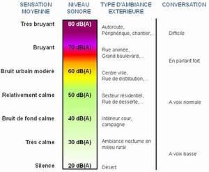Echelle De Bruit Decibel : p dagogie du bruit ~ Medecine-chirurgie-esthetiques.com Avis de Voitures