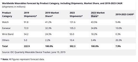 apple will continue to dominate fast growing smartwatch market until at least 2023 phonearena