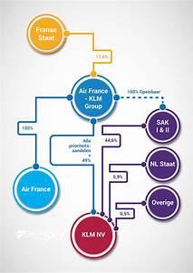 Klm Met  U00e9 U00e9n Pennenstreek Frans Bedrijf - Analyse