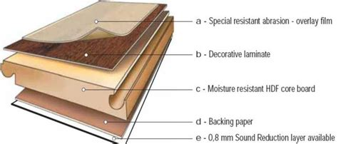 laminate flooring durability whats  ac rating