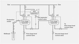 Separator Level Control Systems