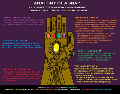 New Diagram Explains How The Infinity Gauntlet Works In