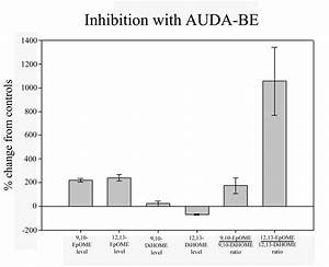 Inhibition Of Epoxide Hydrolase Activity In Vivo Using The