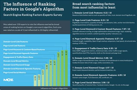 Search Engine Ranking by Moz Releases 2015 Search Engine Ranking Factors Study