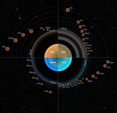 Sonnensystem: Wie Monde entstehen - Spektrum der Wissenschaft
