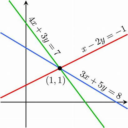 Equations Linear System Dependent Lines Intersecting Three