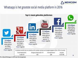 WhatsApp grootste social media platform in 2016 - Emerce