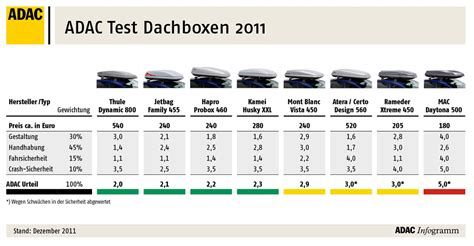 dachboxen test