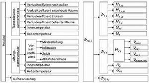 Grundstück Berechnen Formel : din en 12831 heizungsanlagen in geb uden verfahren zur ~ Themetempest.com Abrechnung