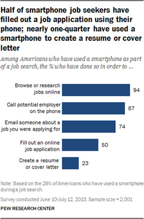 How To Create A Resume On My Phone by Half Of Smartphone Seekers Filled Out A Application Using Their Phone Nearly One