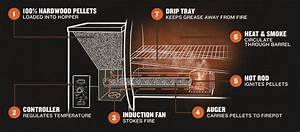 Traeger Grill Review  An In