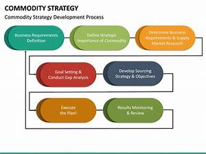 Commodity Strategy Powerpoint Template Sketchbubble