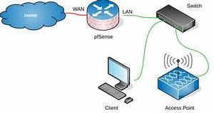 How To Connect An Access Point To Pfsense