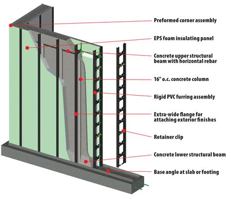 wall system hobbs vertical icf wall system 187 hobbs vertical icf components