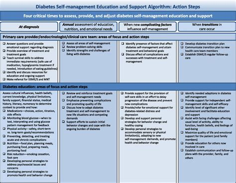 diabetes  management education  support  type
