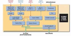 Mb86h46 H 264  Avc  Ultra Low Power Full