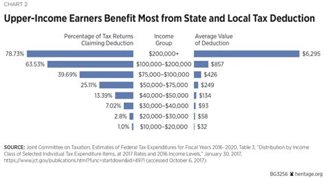 tax reform  eliminate state  local tax