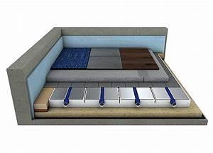Bodenbeläge Für Fußbodenheizung : ratgeber fu bodenheizung mit trockenbau systemen ~ Sanjose-hotels-ca.com Haus und Dekorationen