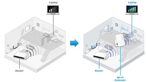 range extender vs repeater how to improve wi fi in the home wi fi extenders vs powerline vs mesh tech advisor